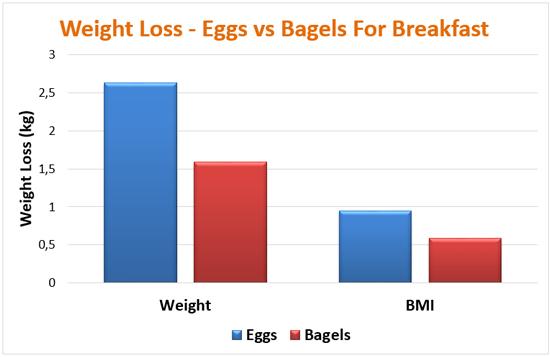 Biểu đồ theo dõi khả năng ăn trứng giảm cân