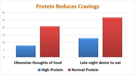 Ức gà và biểu đồ giảm cân nhờ sử dụng ức gà