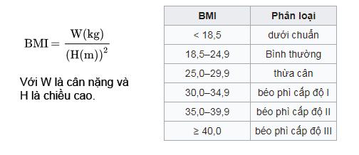 BMI được tính bằng cách chia cân nặng(kg ) cho bình phương(mét) theo công thức